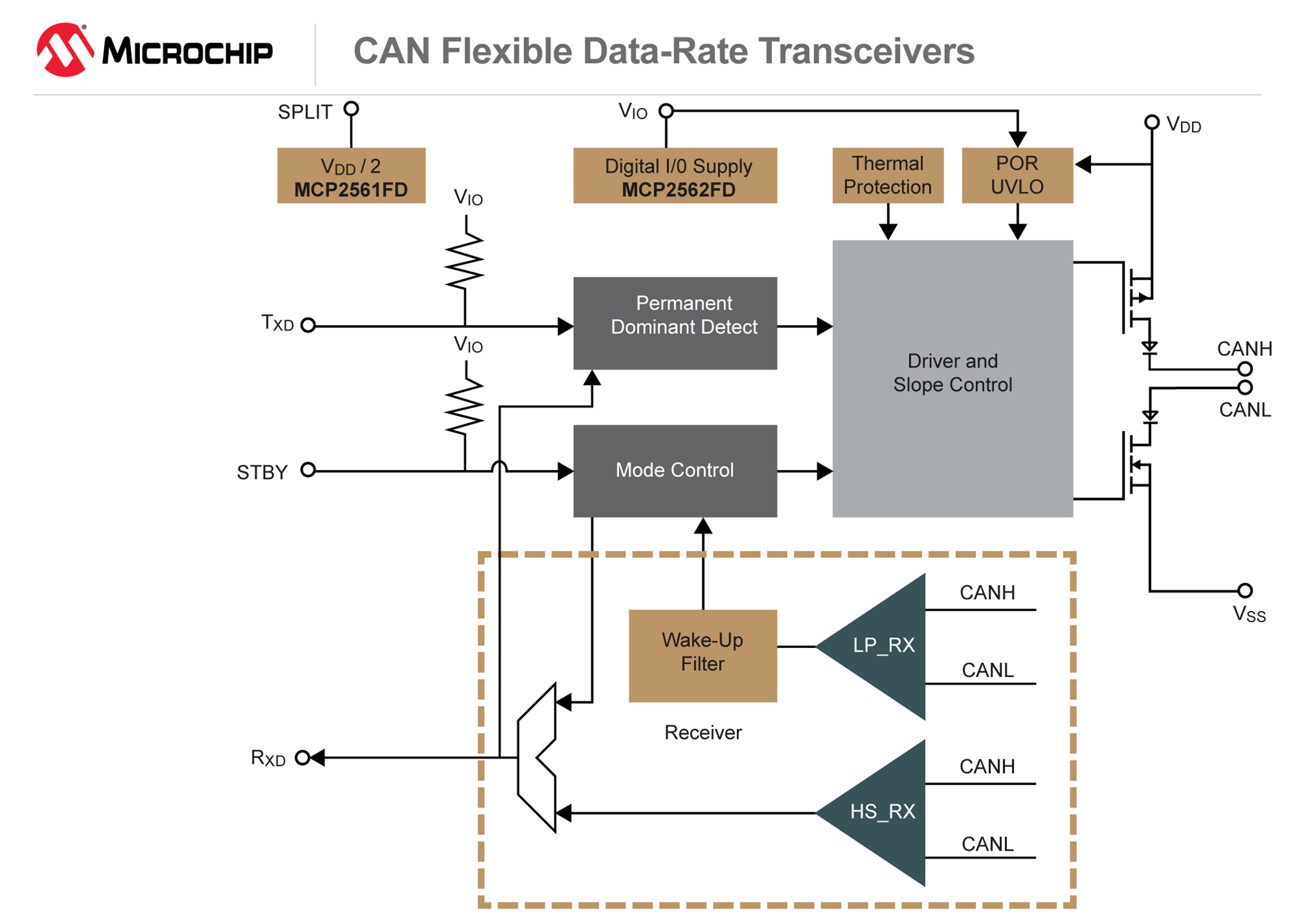 Can Flexible Data Rate Transceiver Family From Microchip Meets And Mixed Signal Transceivers Enable Customers 150311 Aipd Diag Mcp2561 7x5