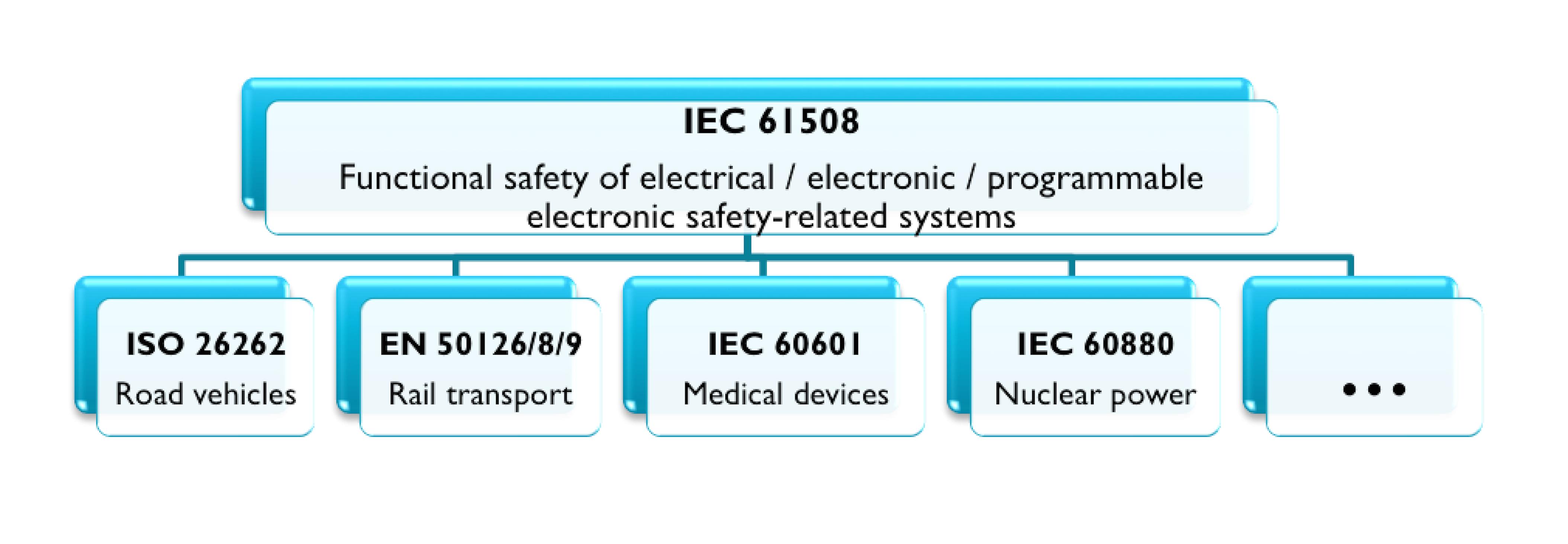 iso 26262 processor