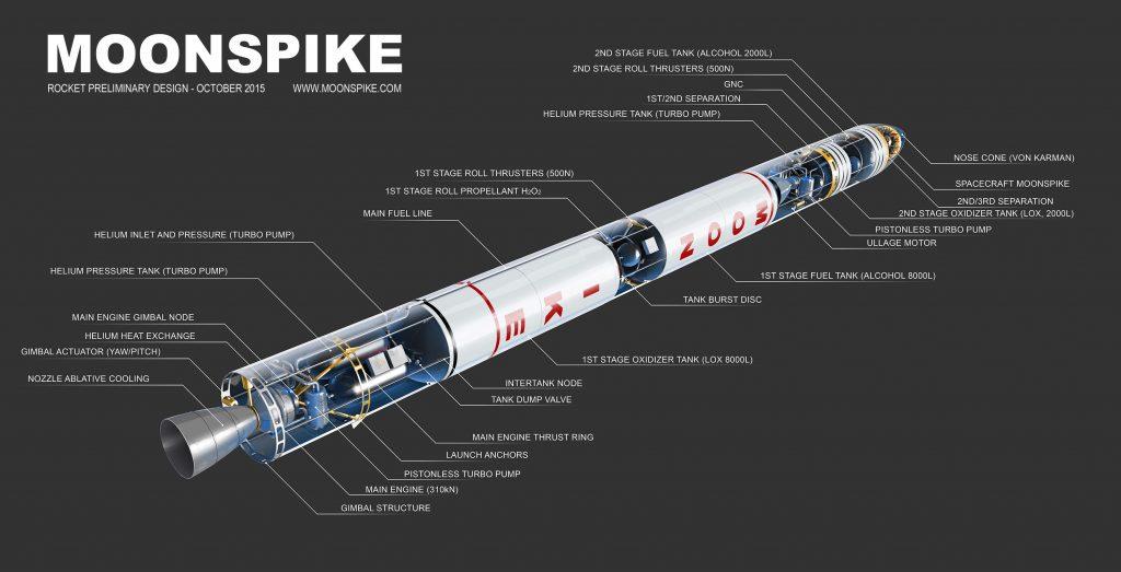 Moonspike_rocket_description_txt1 - eeDesignIt com