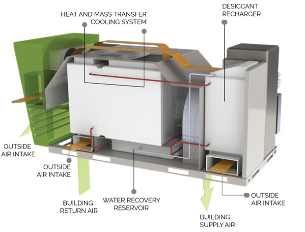 How BeCool works. (Image via Be Power Tech)