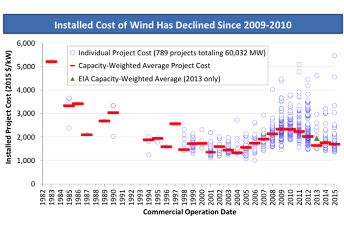 Annual report confirms wind energy pricing remains attractive