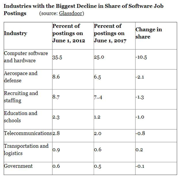 software-decline