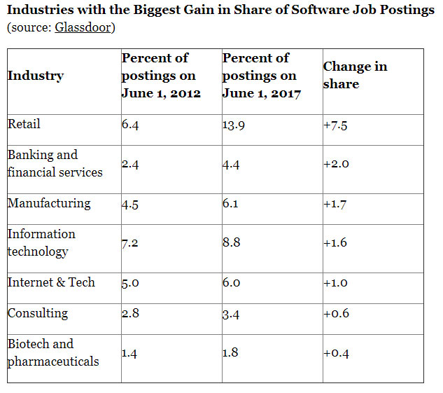 software-gains