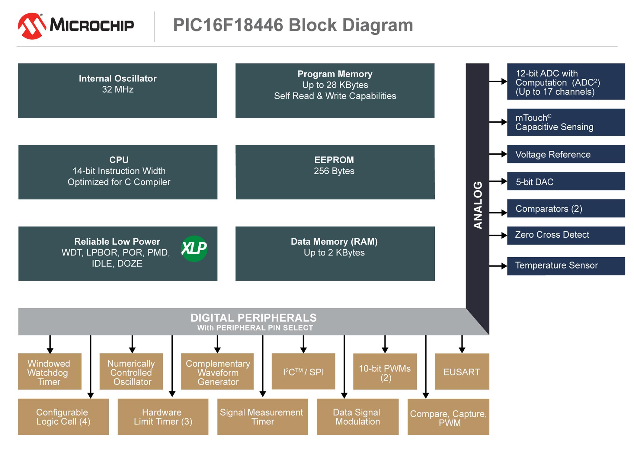 Pic16f18446 Block Diagram Hi Logic