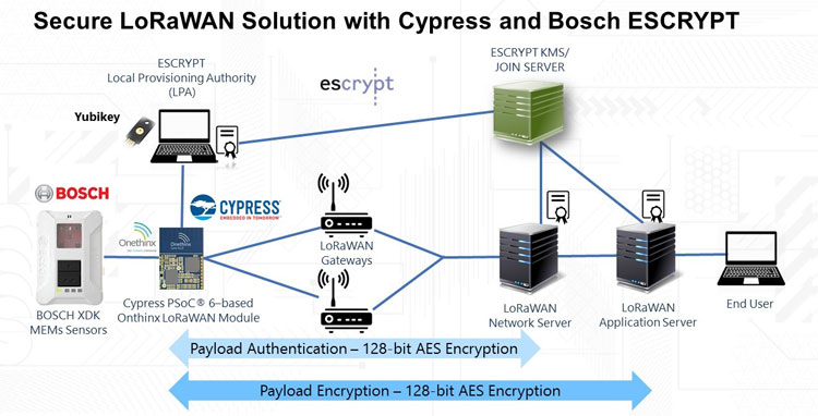 LoRaWAN-based security solution for smart city and Industry 4 0