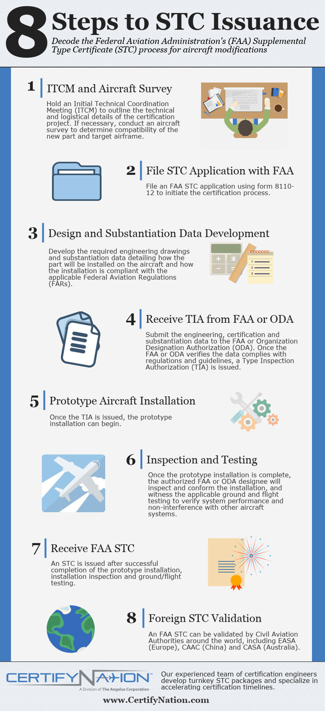How to Earn a Supplemental Type Certificate from the FAA