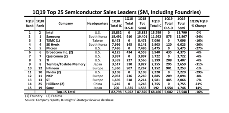 Intel Recaptures Number One Quarterly Semi Supplier Ranking